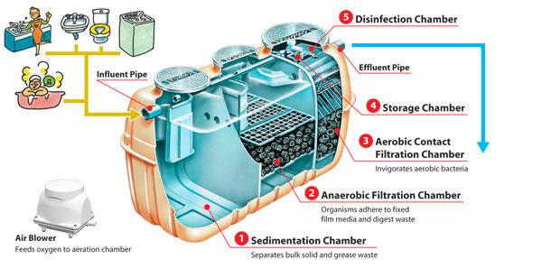 Fuji-clean wastewater treatment system